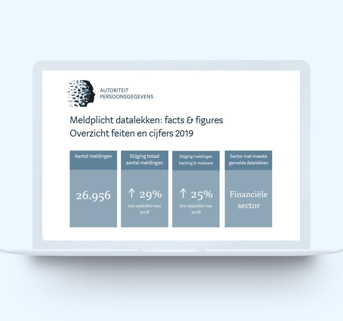Datalekken - Facts and Figures